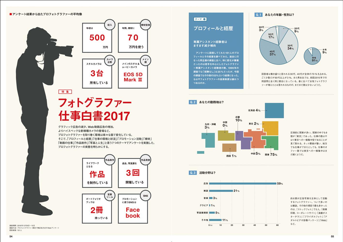 2017_CP02_特集フォトグラファーの仕事白書2017